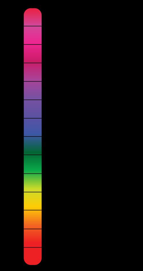 500px-PH_Scale.svg